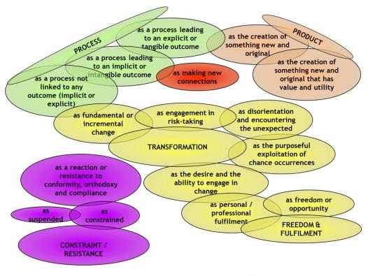 conceptual map creativity